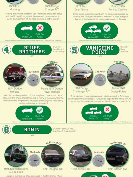 The top 10 most memorable car crashes Infographic