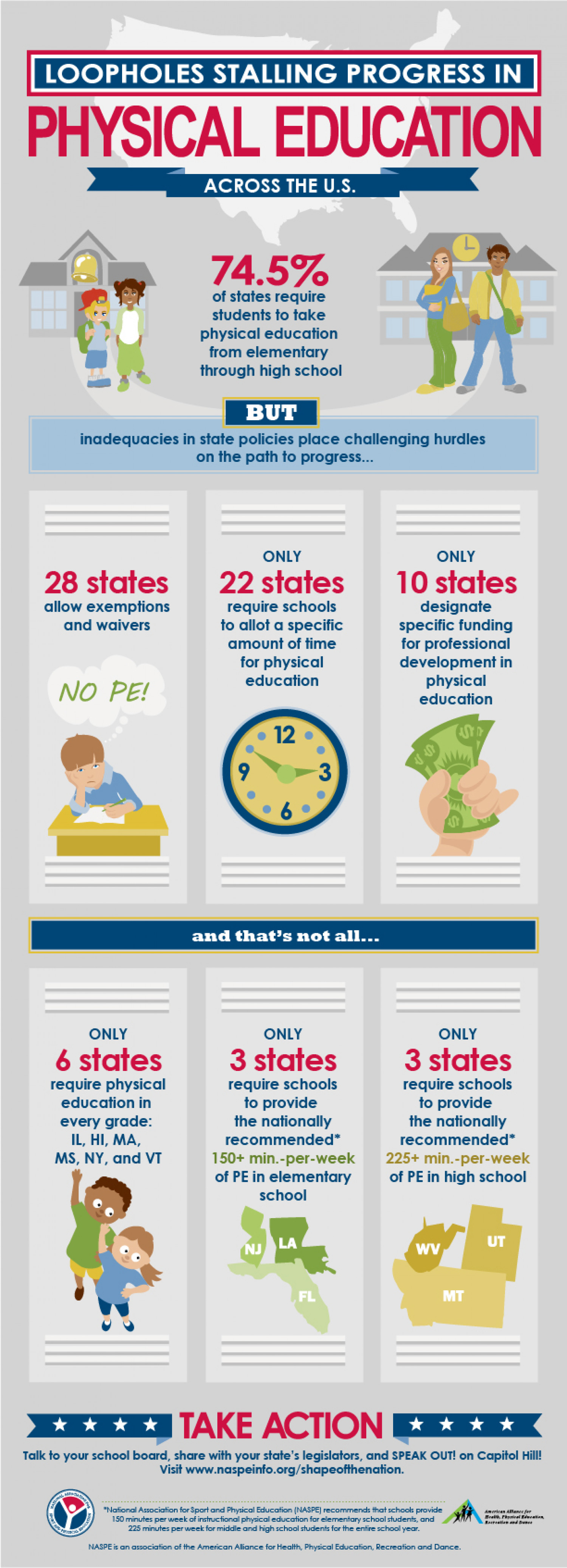 Shape of the Nation Infographic: The Status of Physical Education in the U.S. Infographic