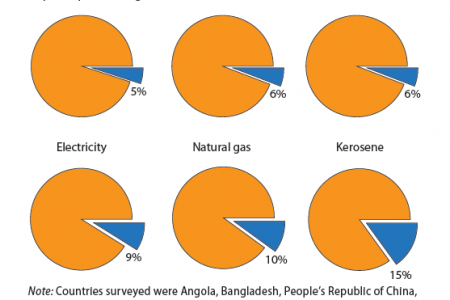 Share of fossil-fuel subsidies received by the poorest 20th percentile, 2010 Infographic
