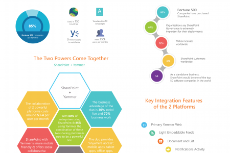 SharePoint + Yammer = Awesome Collaboration! Infographic