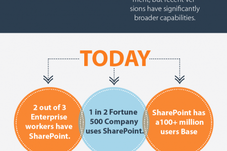 Sharepoint Facts & Figures Infographic