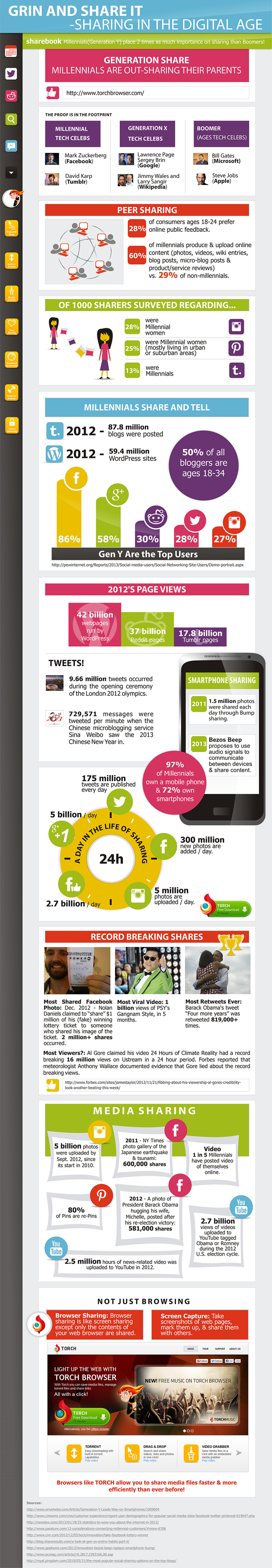 Sharing in the Digital Age Infographic