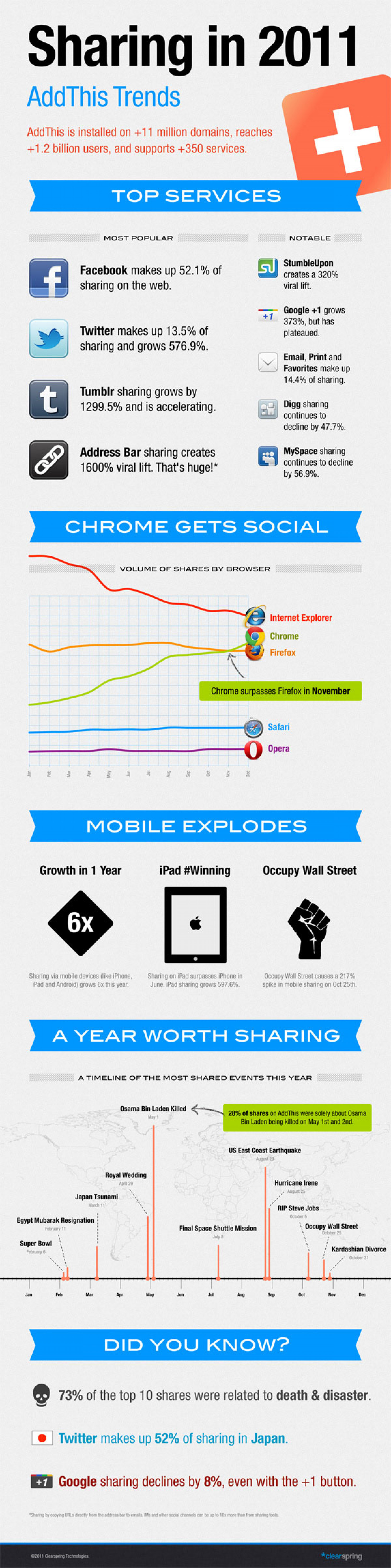 Sharing Trends in 2011 Infographic