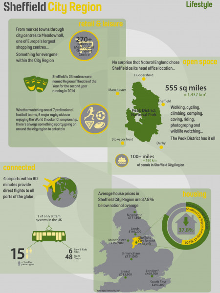 Sheffield City Region Lifestyle Infographic