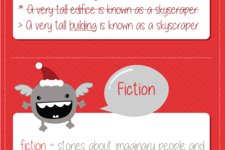 Shenker English Tips - False Friends (edifice/ fiction) Infographic