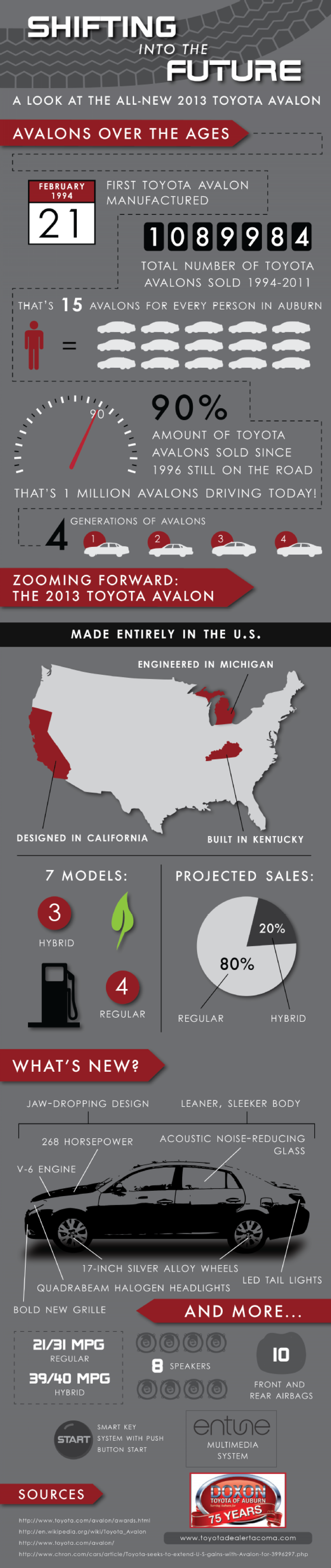 Shifting into the Future: A Look at the All-New 2013 Toyota Avalon Infographic