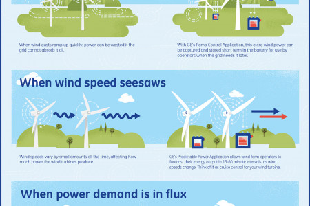 Shifting the winds in your favor Infographic