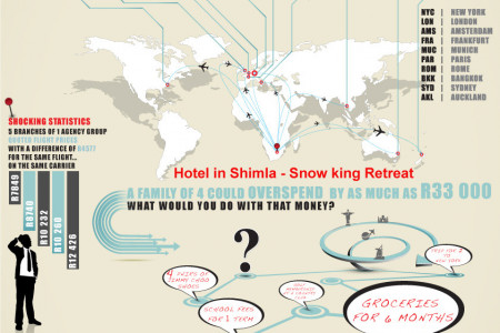 Shimla Hotel Near Bus Station Infographic
