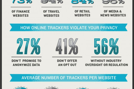 Shining a Spotlight on Online Tracking Infographic