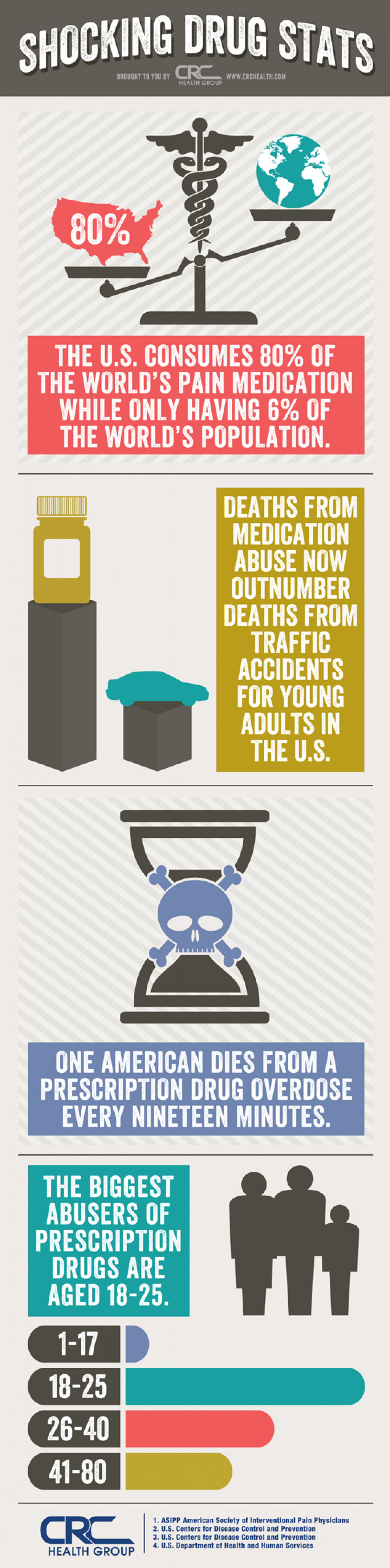 Shocking Drug Stats Infographic
