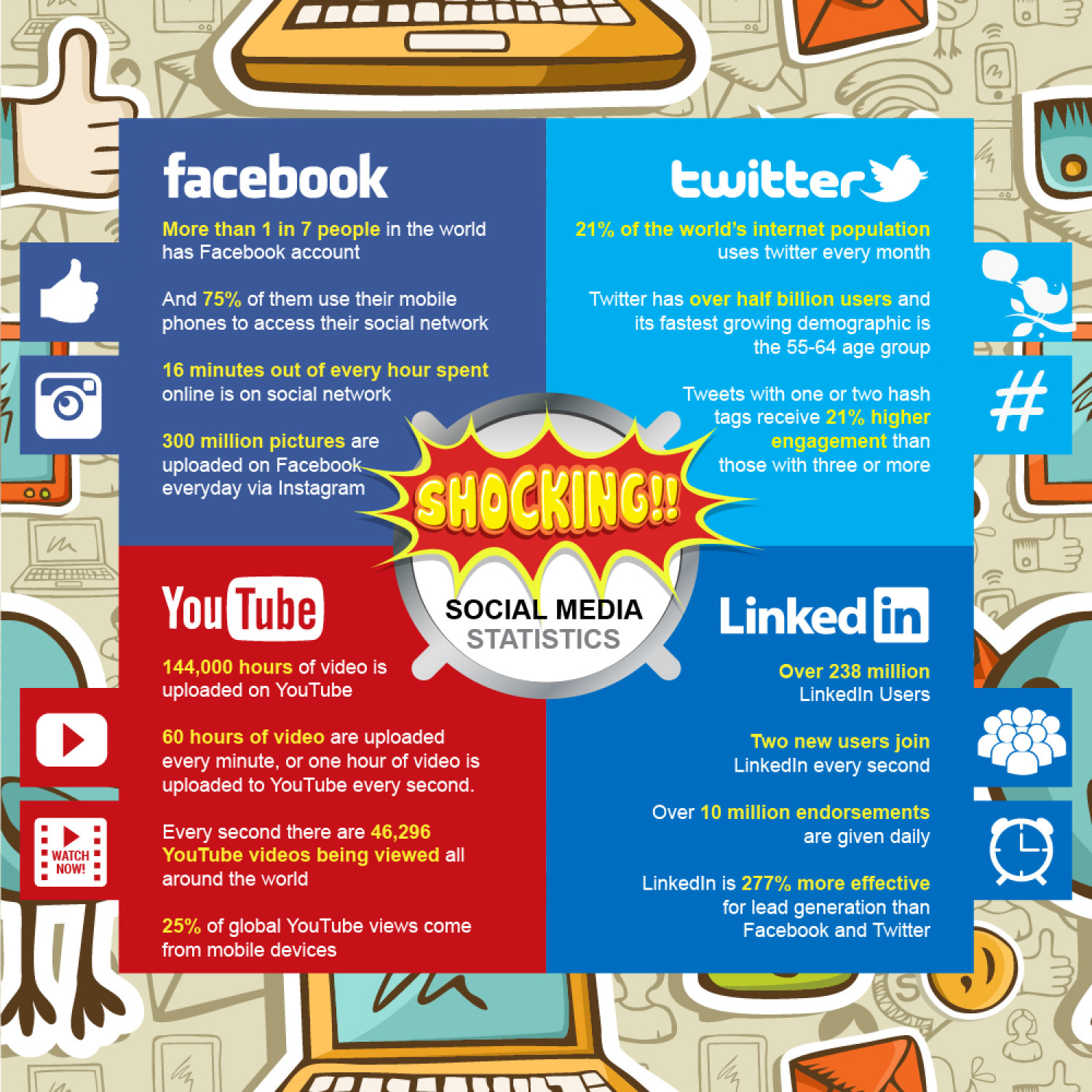Shocking Social Media Statistics Infographic