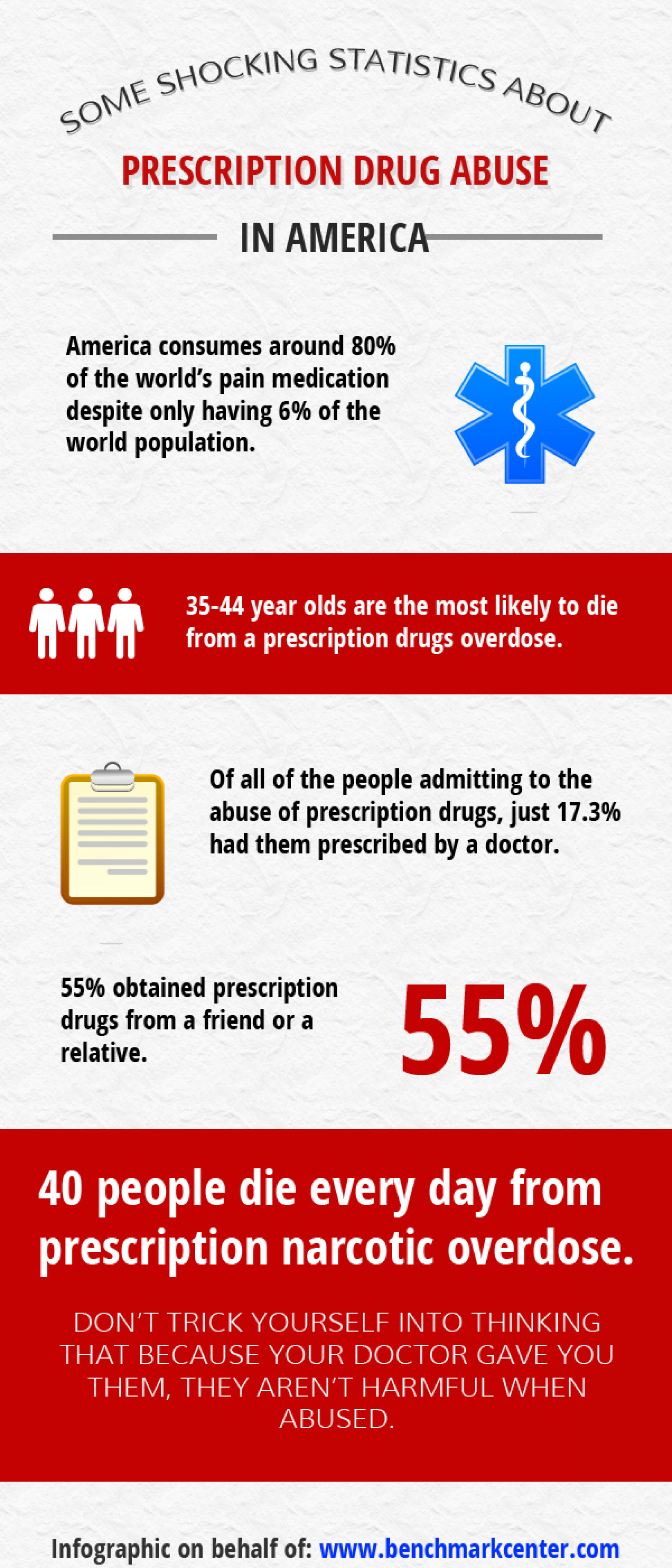Shocking Stats About Prescription Drug Use Infographic