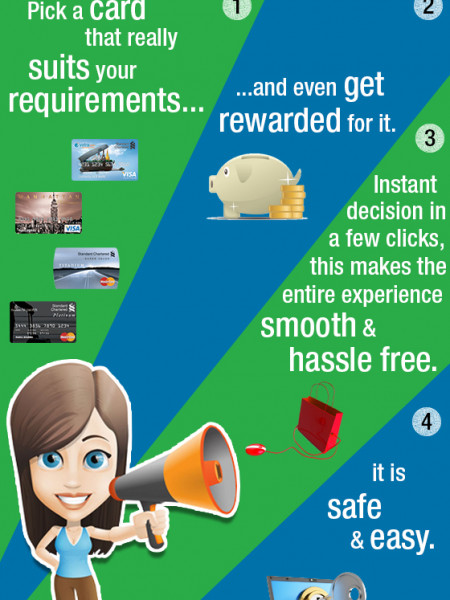 Apply Online for Credit Cards Infographic