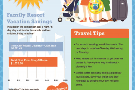 ShopAtHome.com Spring Break Travel Saving Infographic