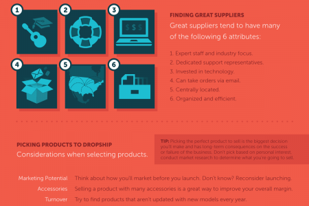 Shopify Guide to Dropshipping Infographic