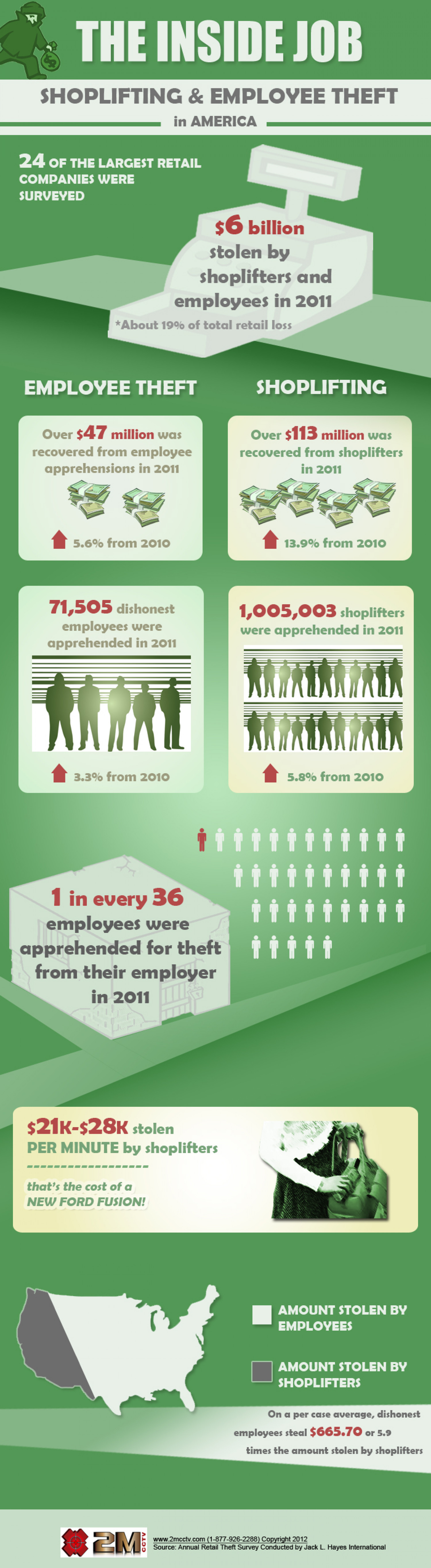 Shoplifting and Employee Theft in America Infographic