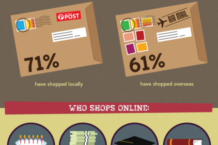 Shopping - A National Obsession? Infographic