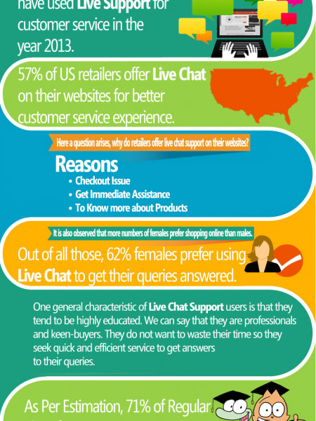 Shopping – Know Who Is Doing It Online Infographic