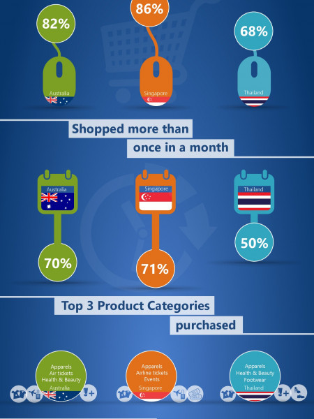 Shopping behaviour of online and mobile consumers in Australia, Singapore and Thailand Infographic