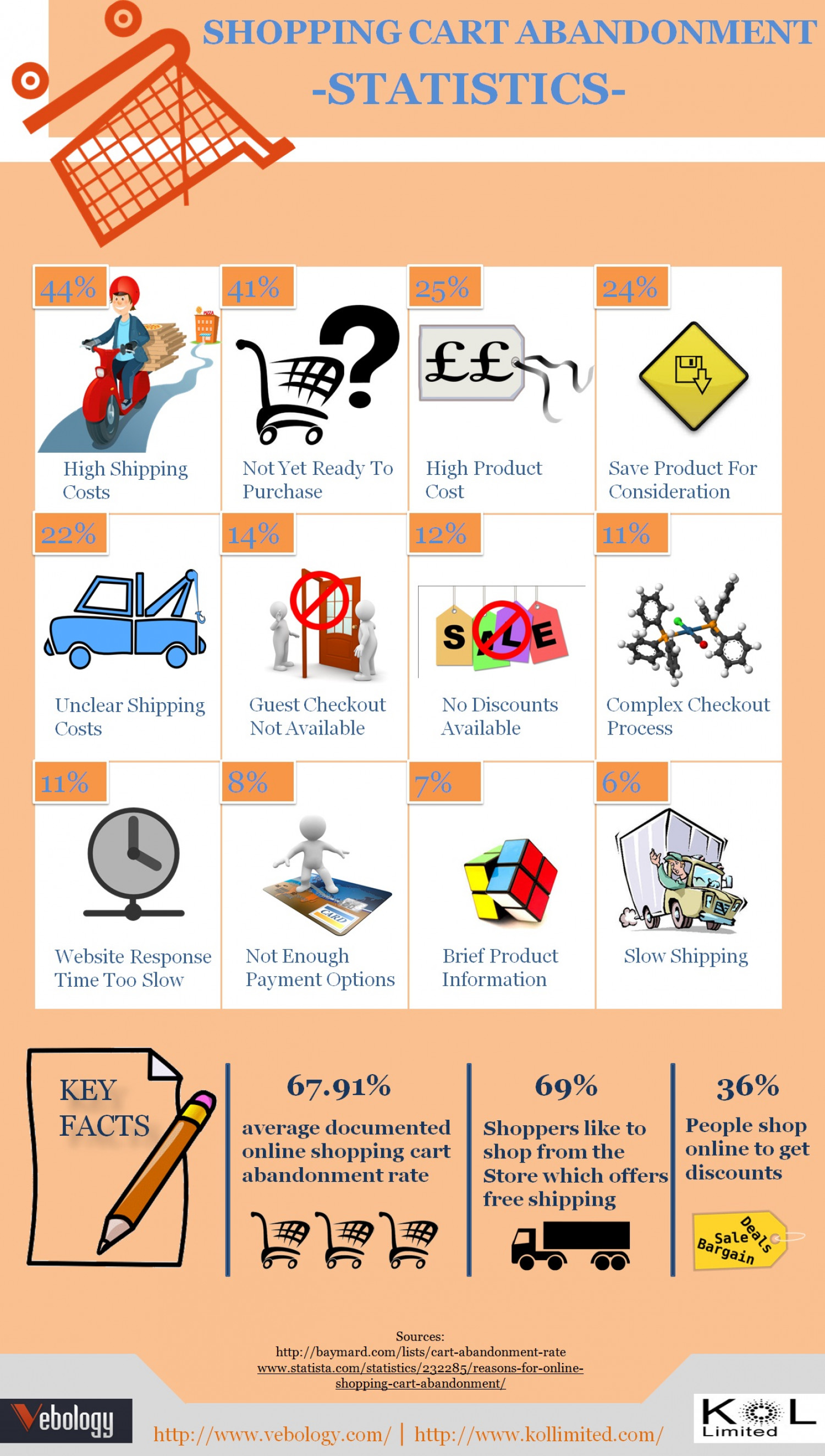 Shopping Cart Abandonment- Key Stats and Facts  Infographic