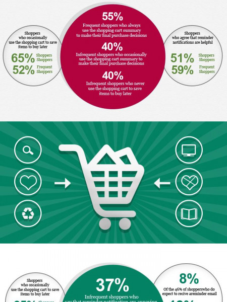 Shopping Cart Relationship Status : Its complicated Infographic