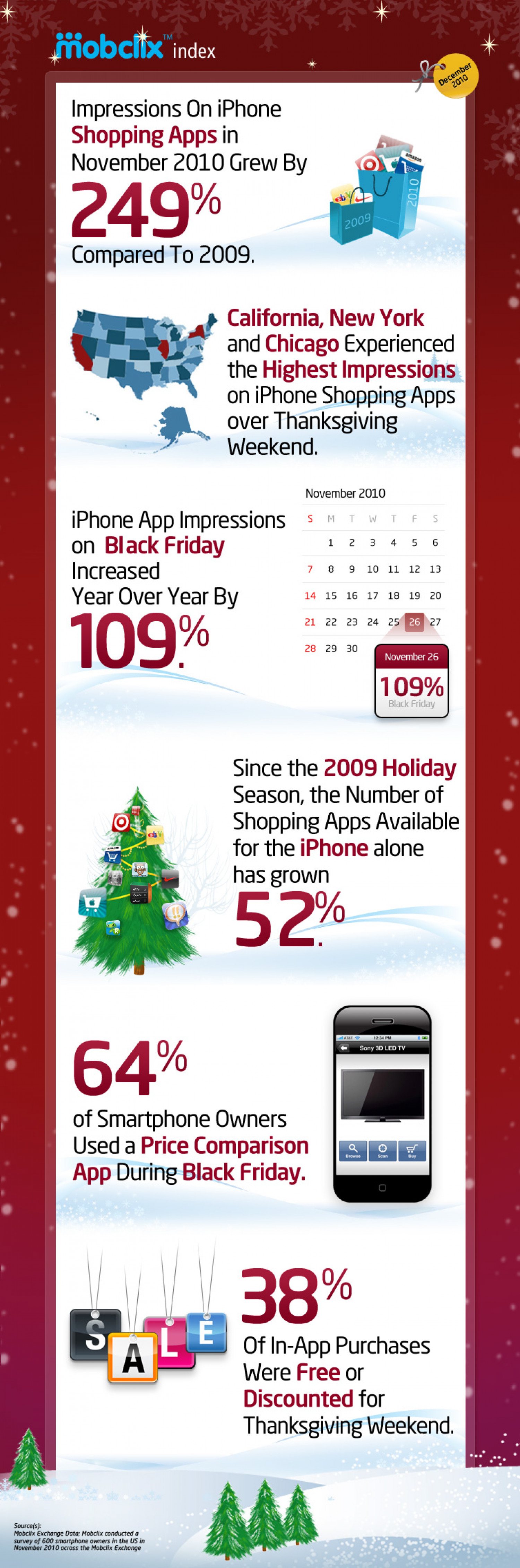 Shopping on iPhone Infographic
