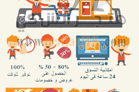 shopping online advantages Infographic
