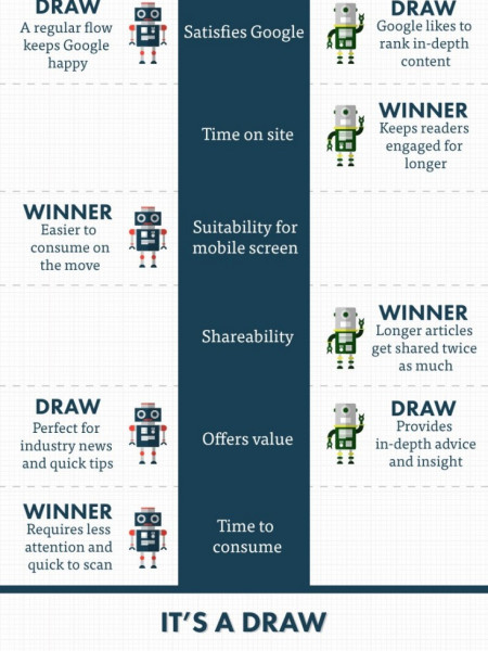 Short-term or long-term content in the mobile age?  Infographic