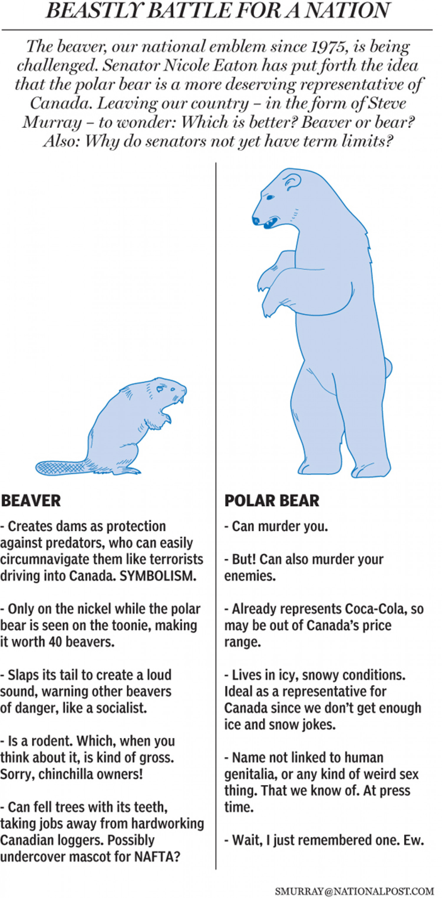 Should a Polar Bear Replace the Beaver as Canada's National Emblem? Infographic