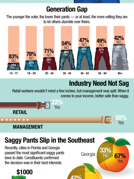 Should All States Adopt a Saggy Pants Ban? Infographic