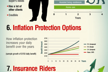 Should I Buy Long Term Care Insurance? Infographic