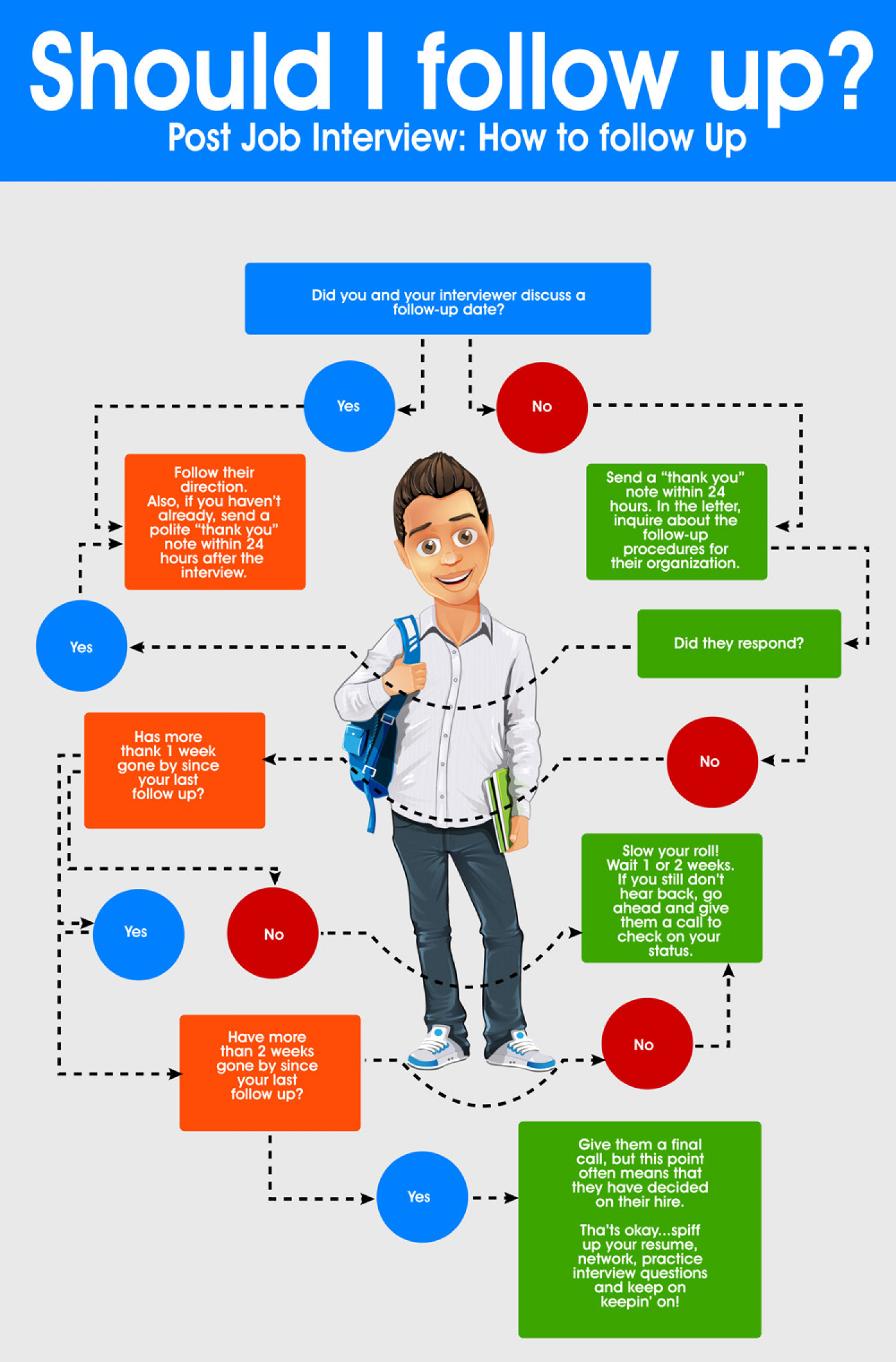 Should I follow up? Infographic