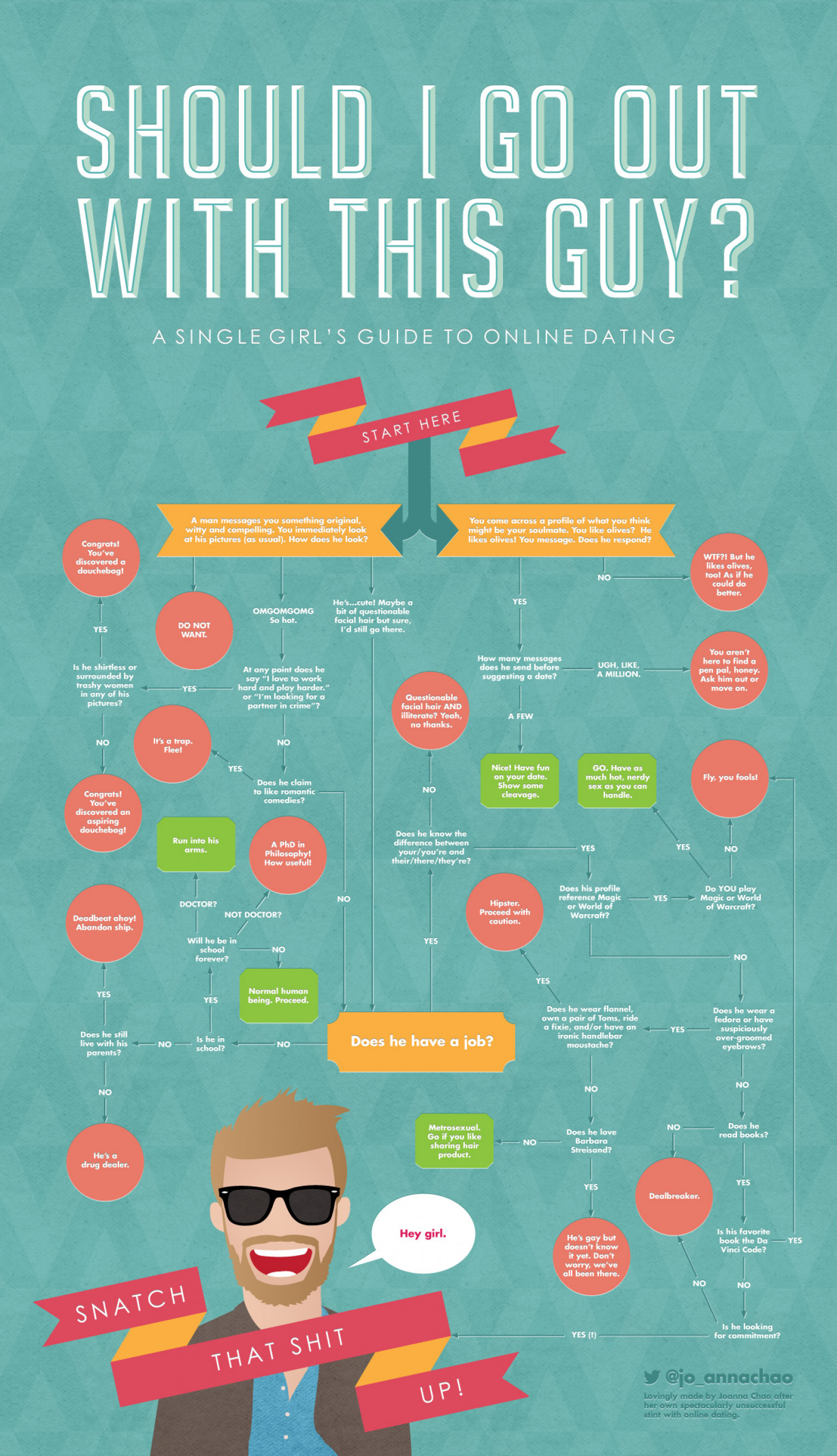 Should I go out with this guy? A single girl's guide to online dating. Infographic