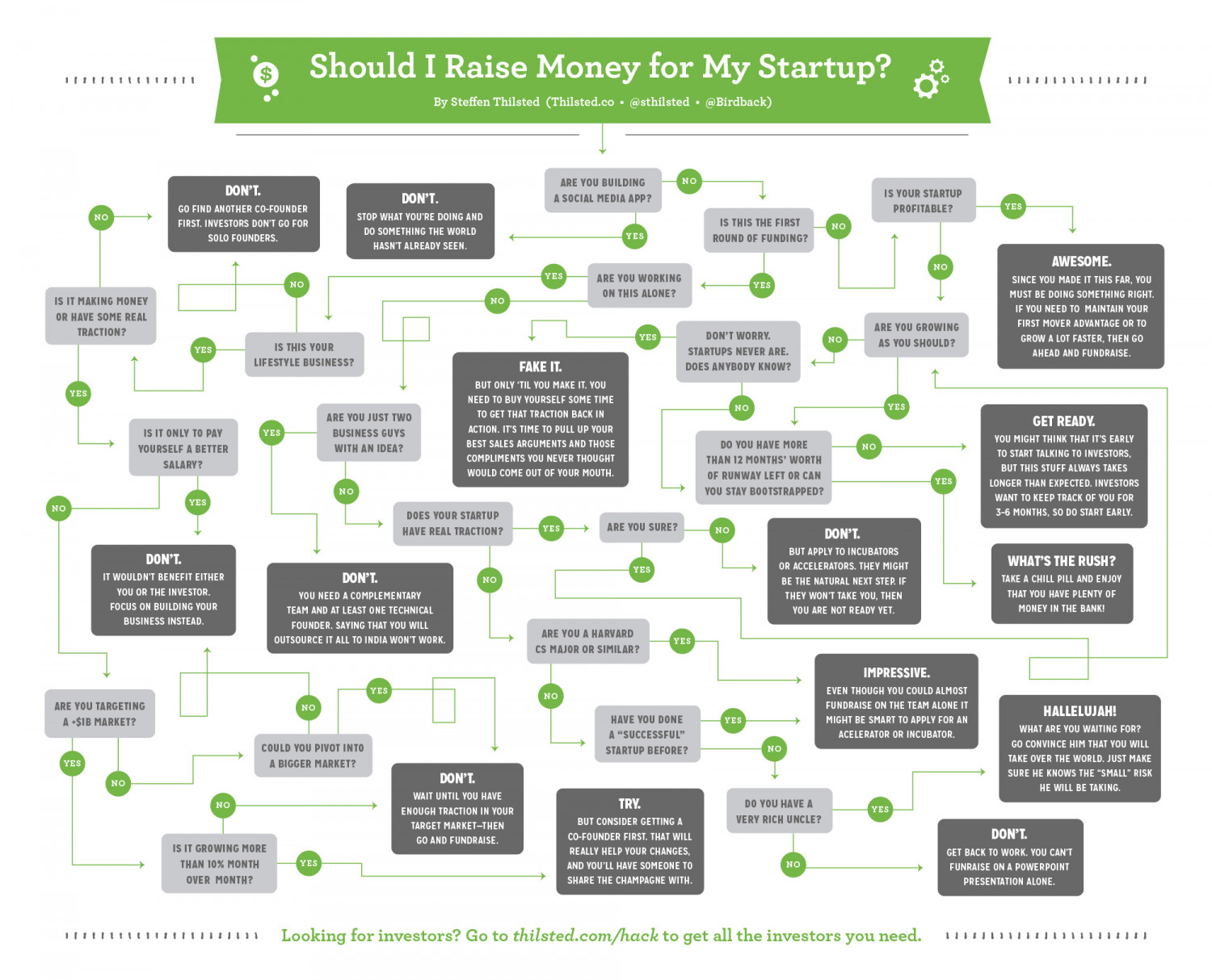 Should I Raise Money For My Startup? Infographic