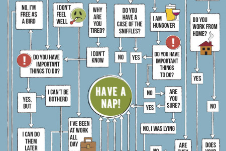 Should I Take a Nap (Decision Tree) Infographic