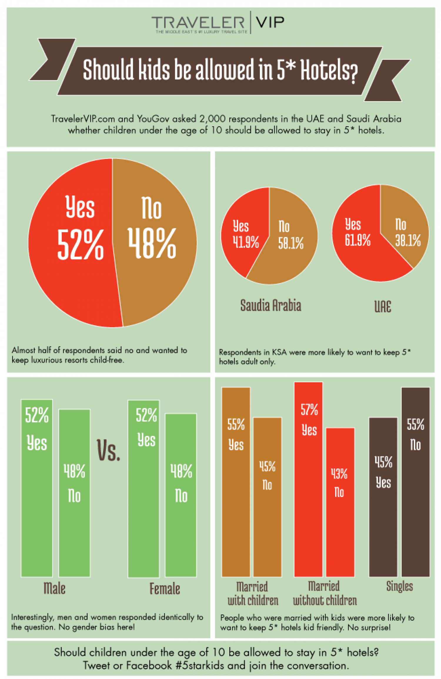 Should Kids Be Allowed In 5* Hotels? Infographic