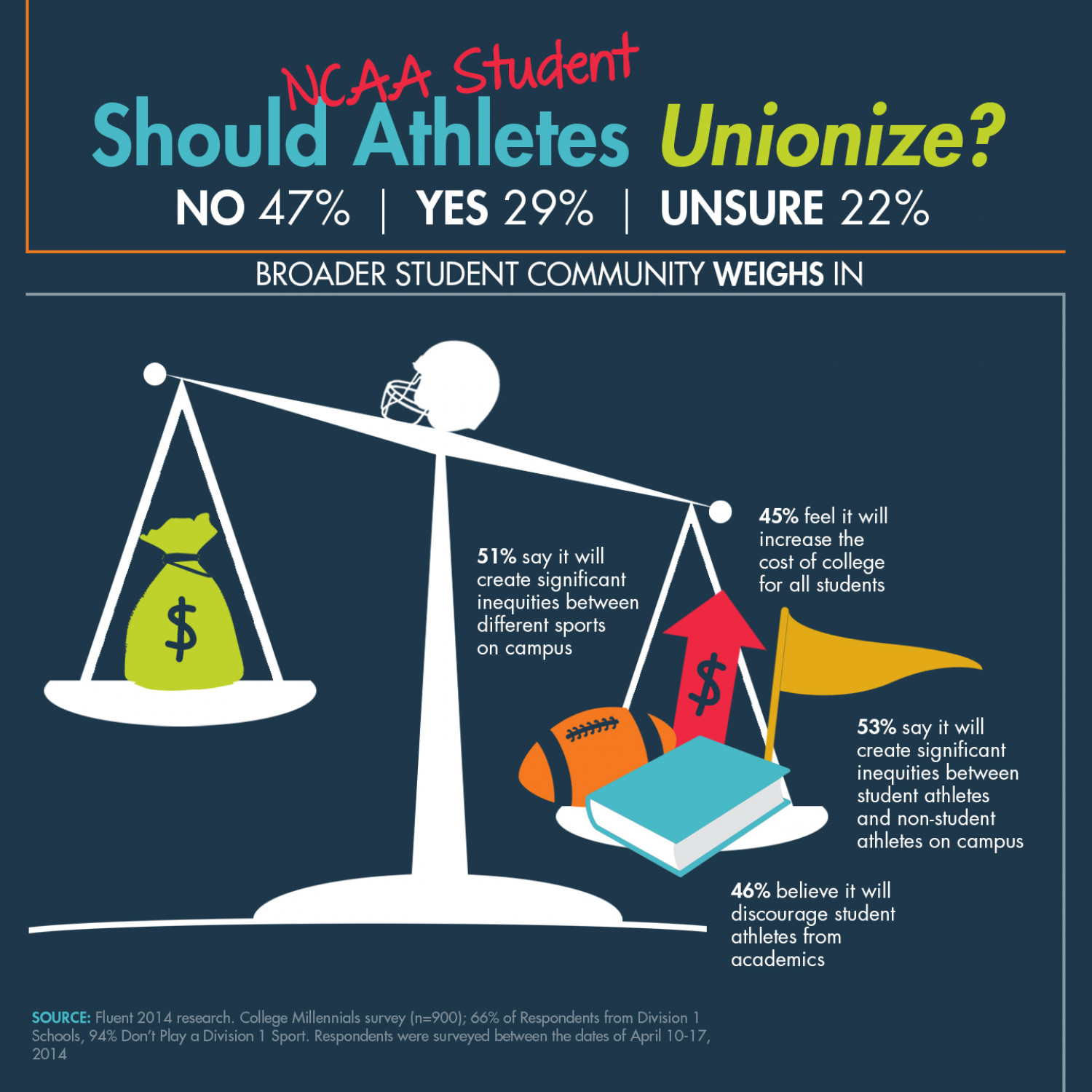 Should Student Athletes Unionize? Infographic
