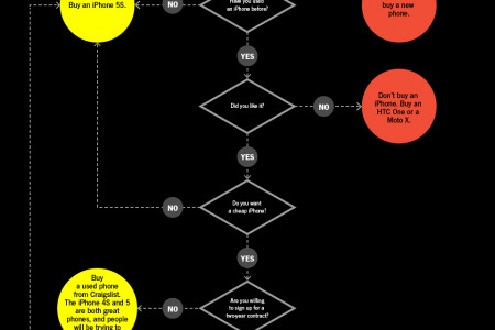 Should You Buy a New iPhone? Infographic