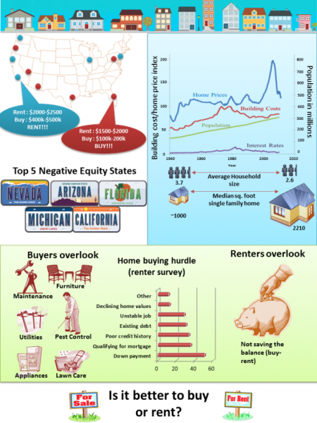 Should you Buy or Rent? Calculator Infographic