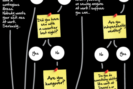 Should You Call in Sick Today? - A Flowchart Infographic