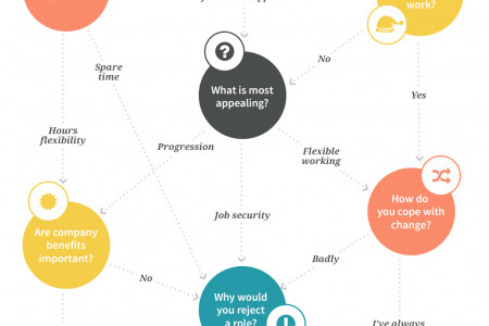 Should You Choose Temporary or Permanent Work? Infographic