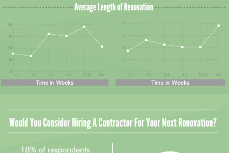 Should You Hire a Contractor? Infographic