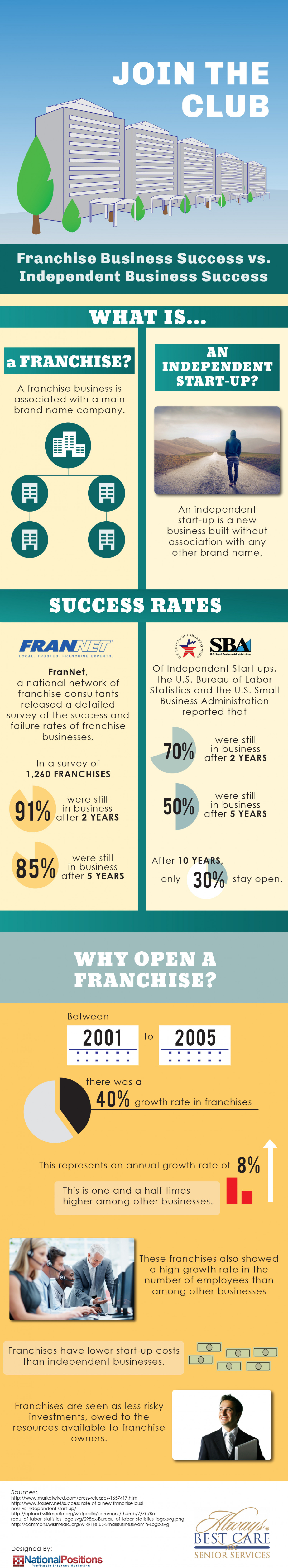 starting a business vs franchise Leaving a real estate franchise to become an independent  leaving a real estate franchise to become an  to the real work of starting a business,.