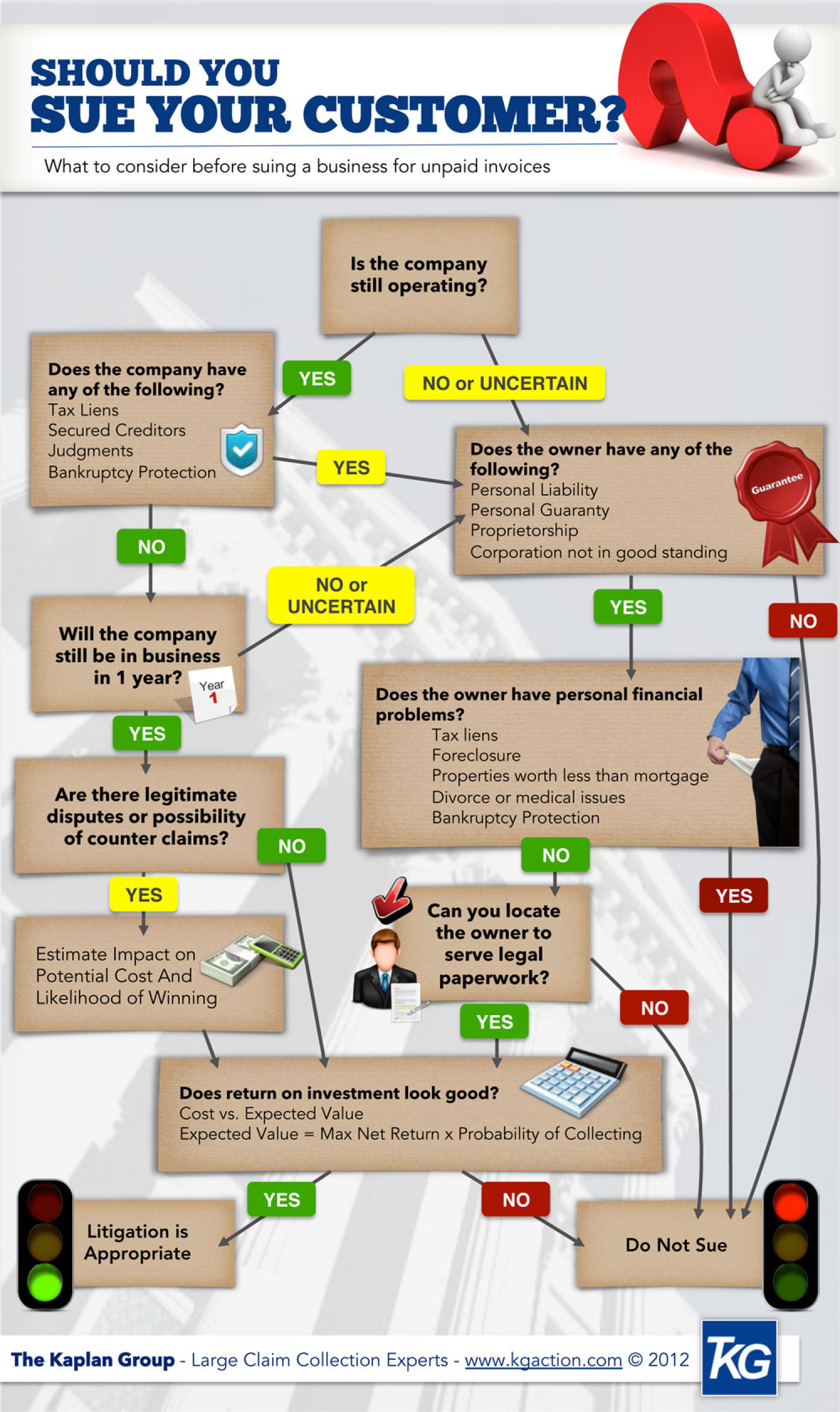 Should You Sue Your Customer? Infographic