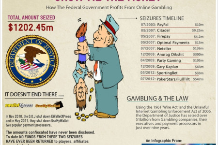 Show Me The Money: How The Federal Govt Profits From Online Gambling Infographic