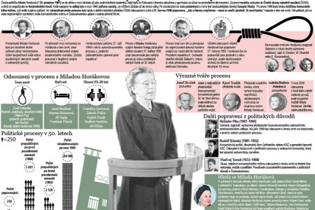 Show trial of Milada Horakova Infographic