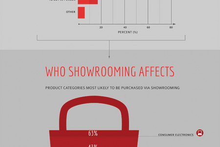 Showrooming Infographic