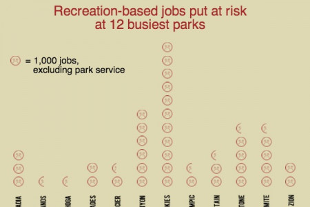 Shutdown: the cost to national parks Infographic