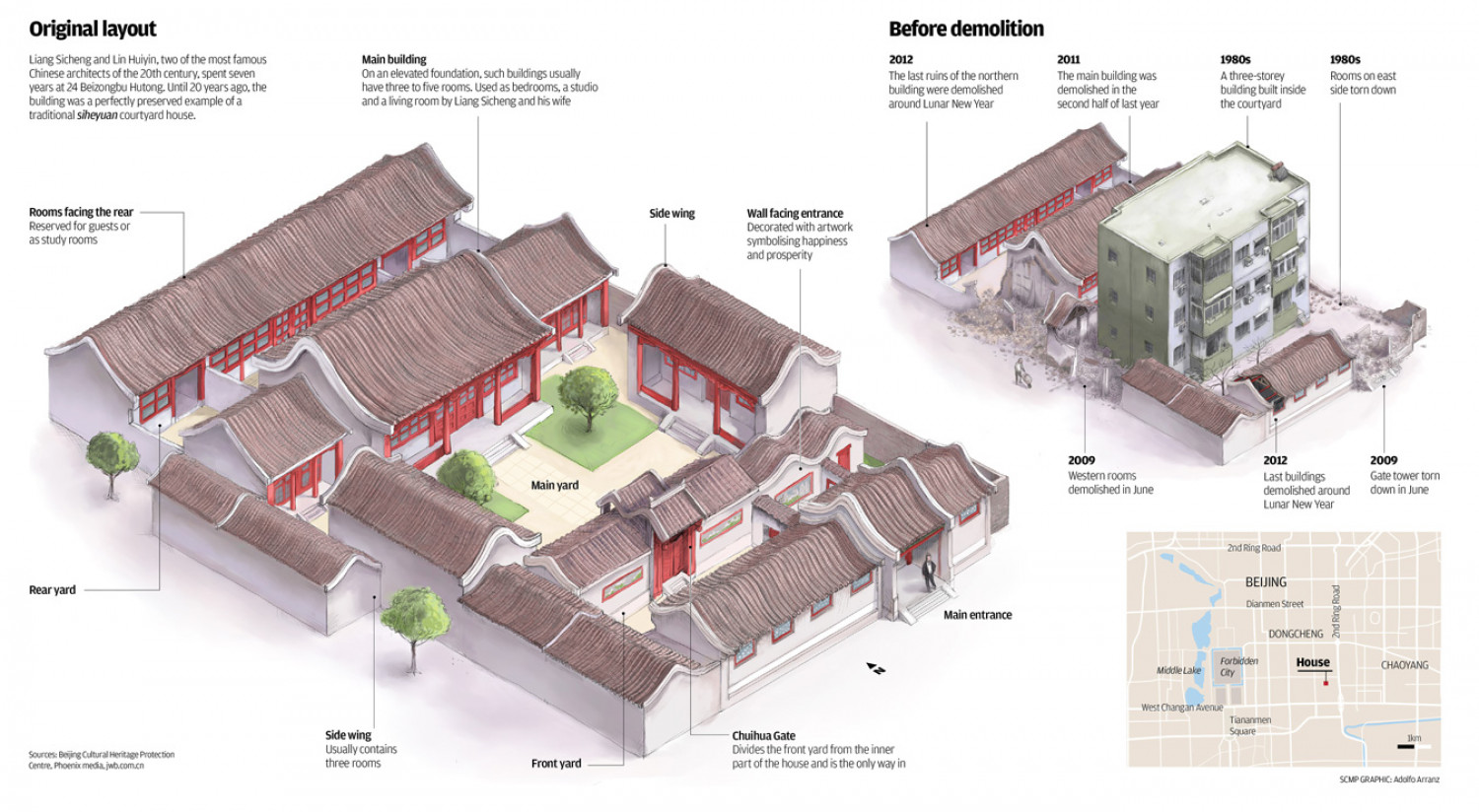 Sichuang's house Infographic