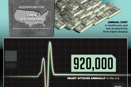 Sick! Epidemic of Chronic Disease Infographic